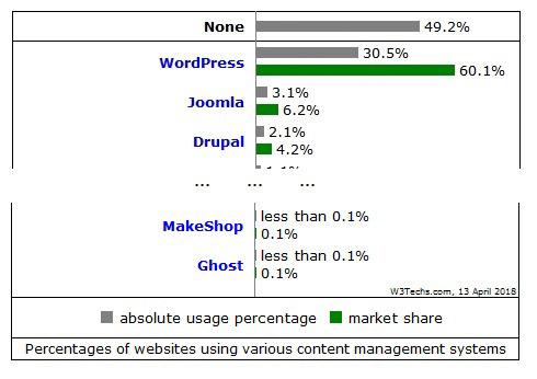 Popularnosc WordPress